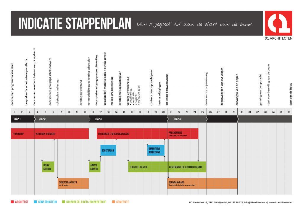tekenplanning stappenplan